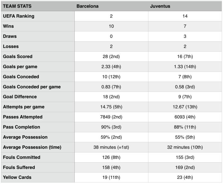 Juventus - Barcelona (Team Statistics)
